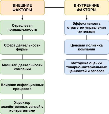 Относительные показатели деловой активности предприятия