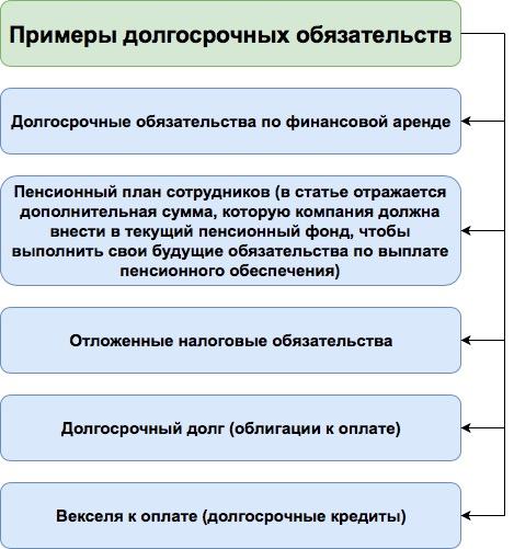 Долгосрочные обязательства в балансе. Примеры. Как рассчитать