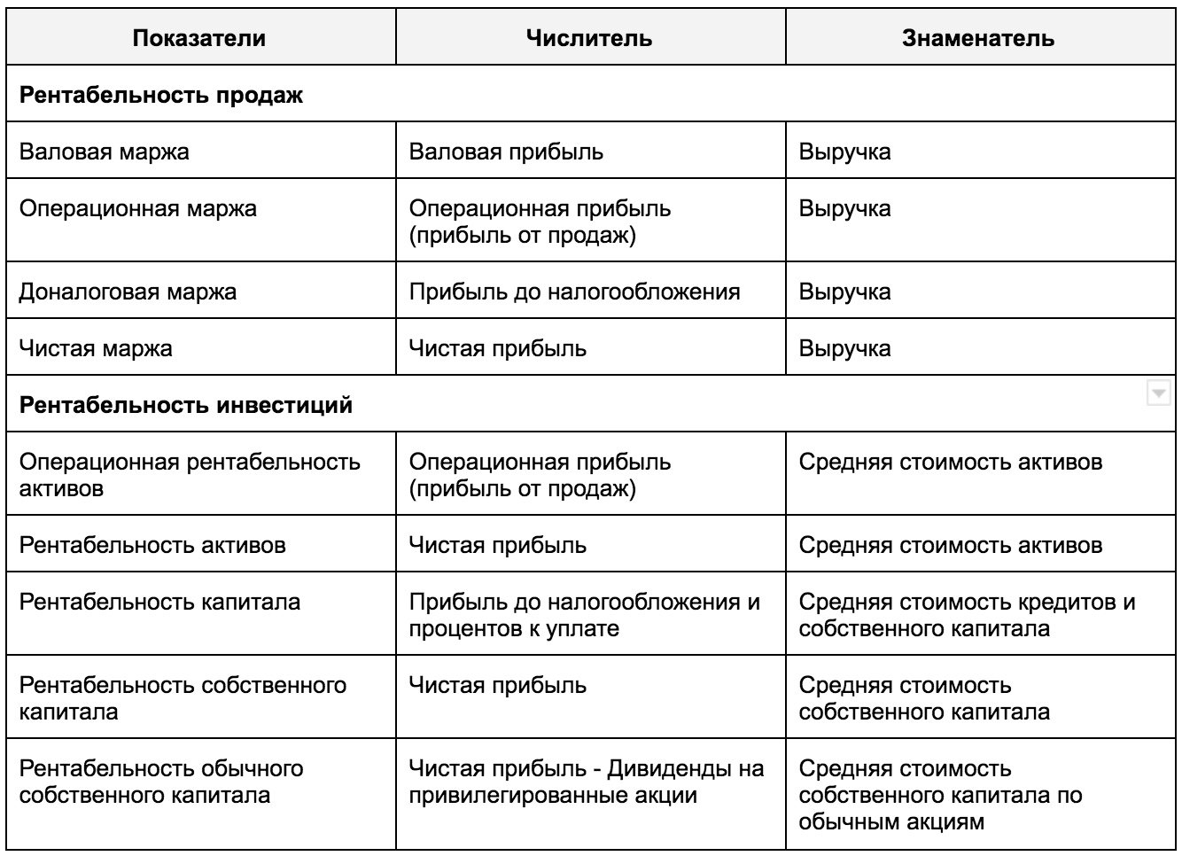 Анализ финансовых результатов деятельности предприятия
