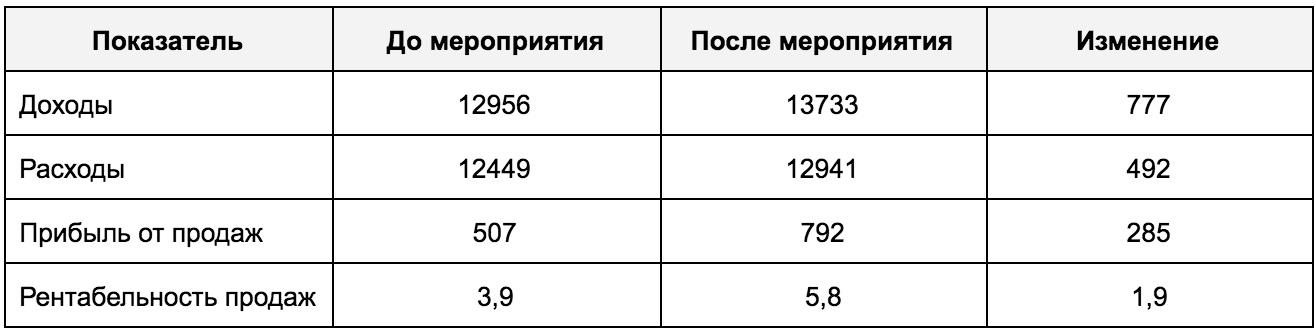 Анализ доходов и расходов организации