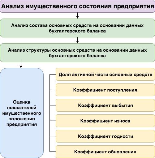 Показатели имущественного состояния предприятия. По балансу