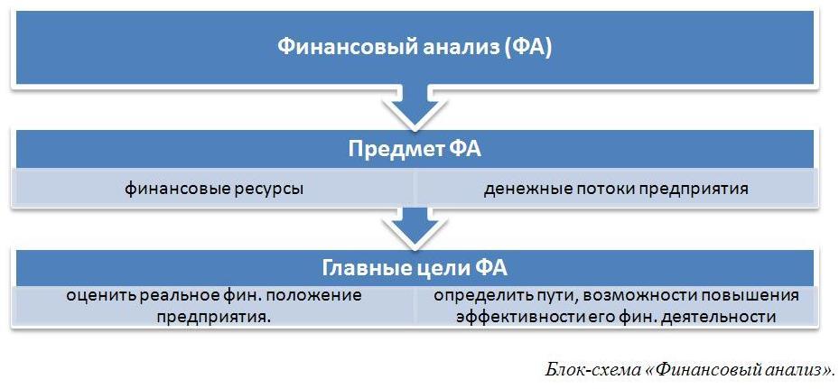 Финансовый анализ предприятия по балансу