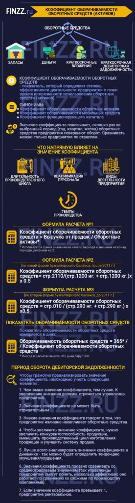 koehfficient-oborachivaemosti-oborotnyh-sredstv