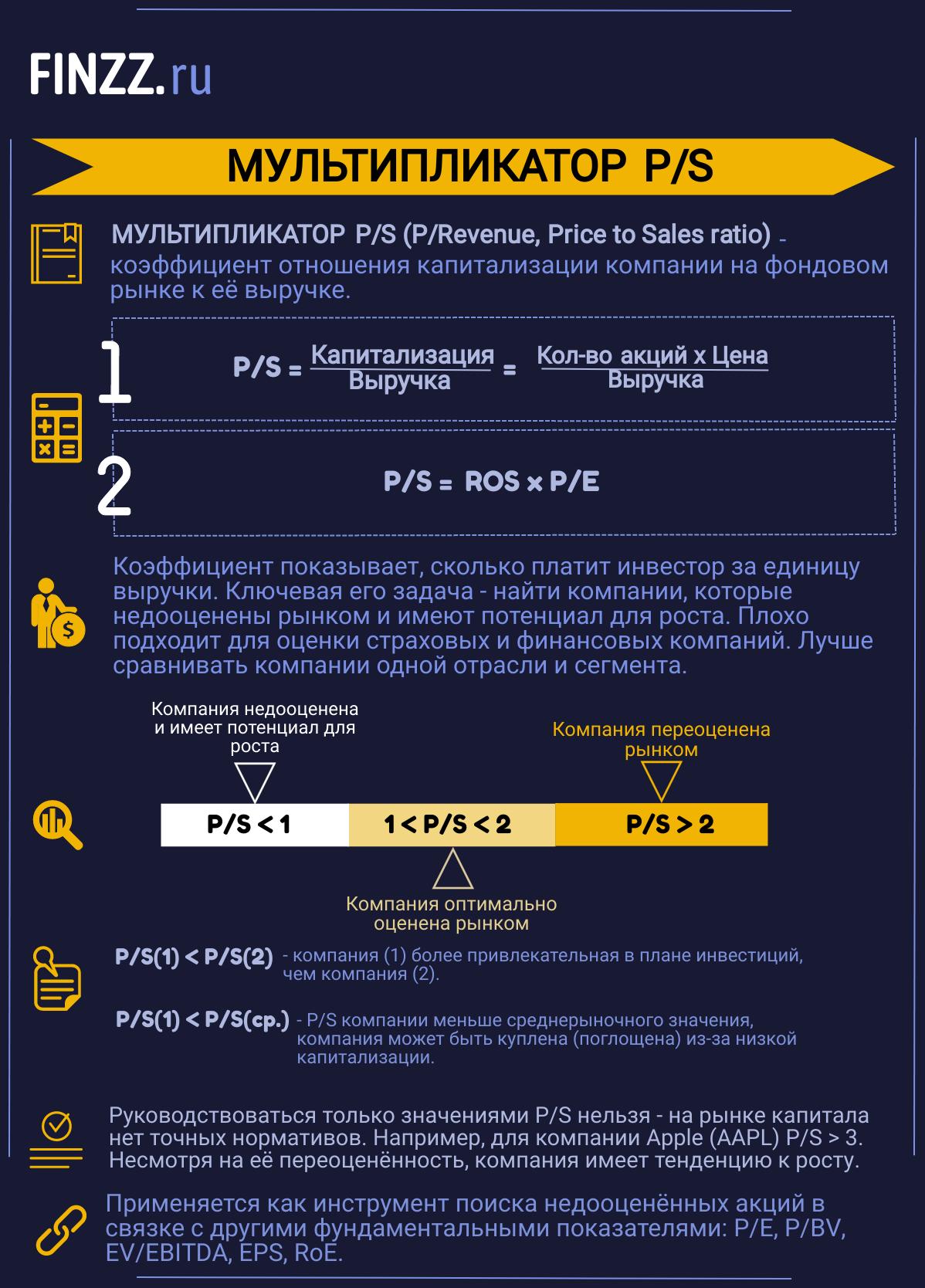 Инфографика. Мультипликатор P/S