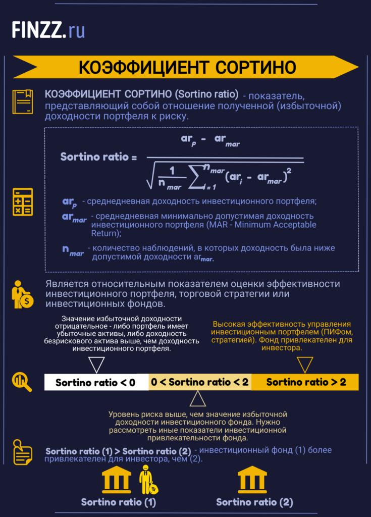 Инфографика. Коэффициент Сортино