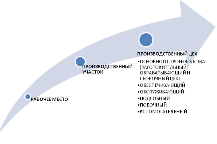 Производственная структура предприятия и пути ее совершенствования. Пример