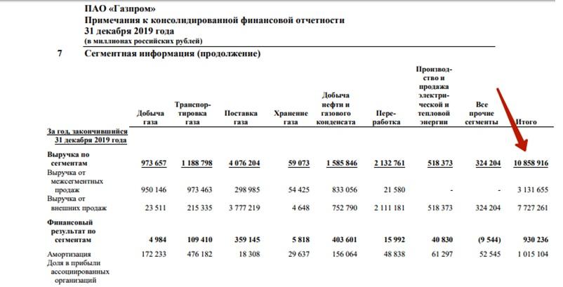 Отчетность Газпром