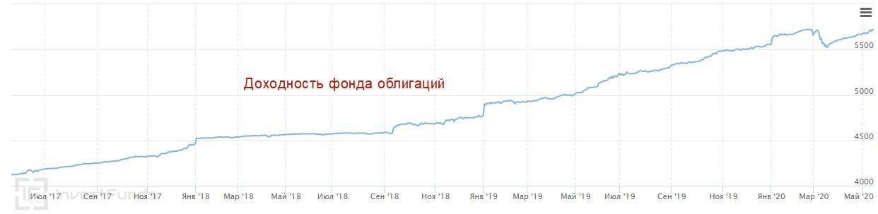 Доходность фонда облигаций