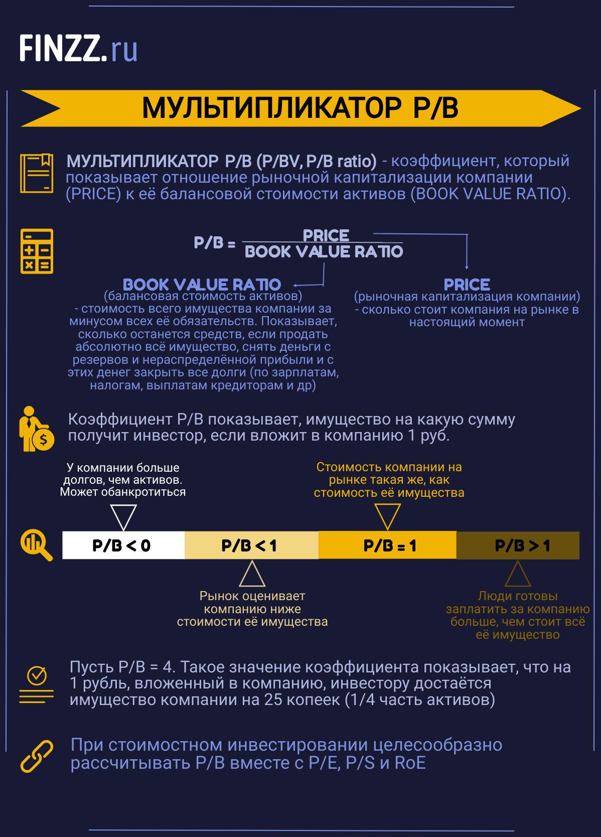 Инфографика Мультипликатор P/B
