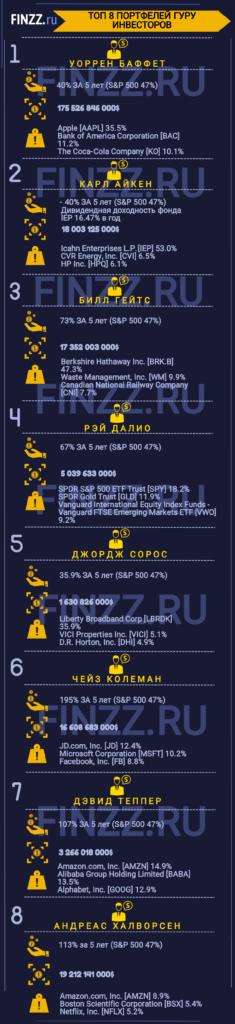 top-7-portfeley-guru-investorov