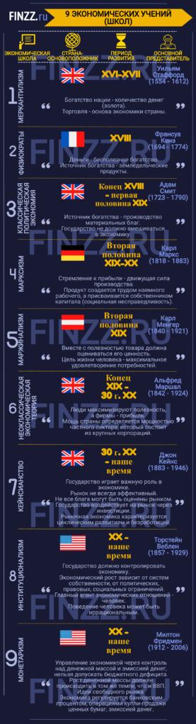 9-ekonomicheskih-ucheniy