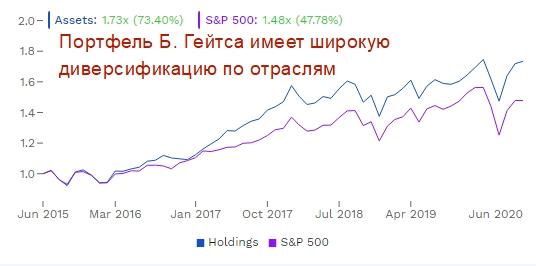 Доходность ИП Б. Гейтса по годам