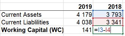 Расчет Working Capital (WC) для Colgate по МСФО