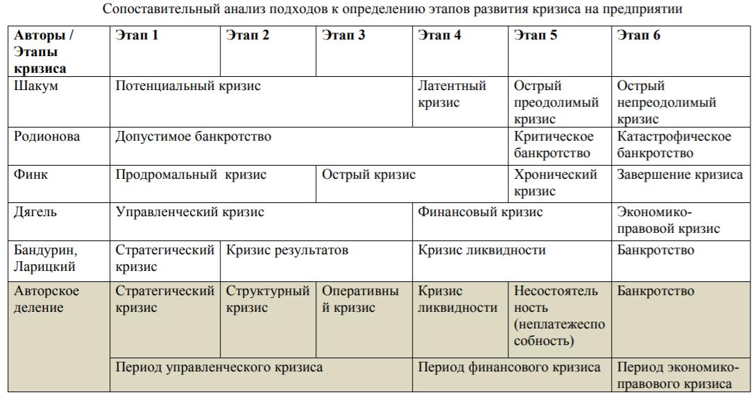 Сопоставительный анализ подходов к определению этапов развития кризиса на предприятии