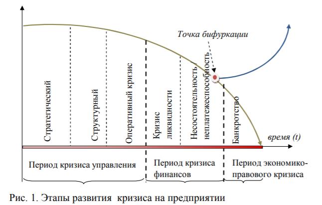 Этапы развития кризиса на предприятии