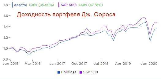 Доходность и риск портфеля Сороса