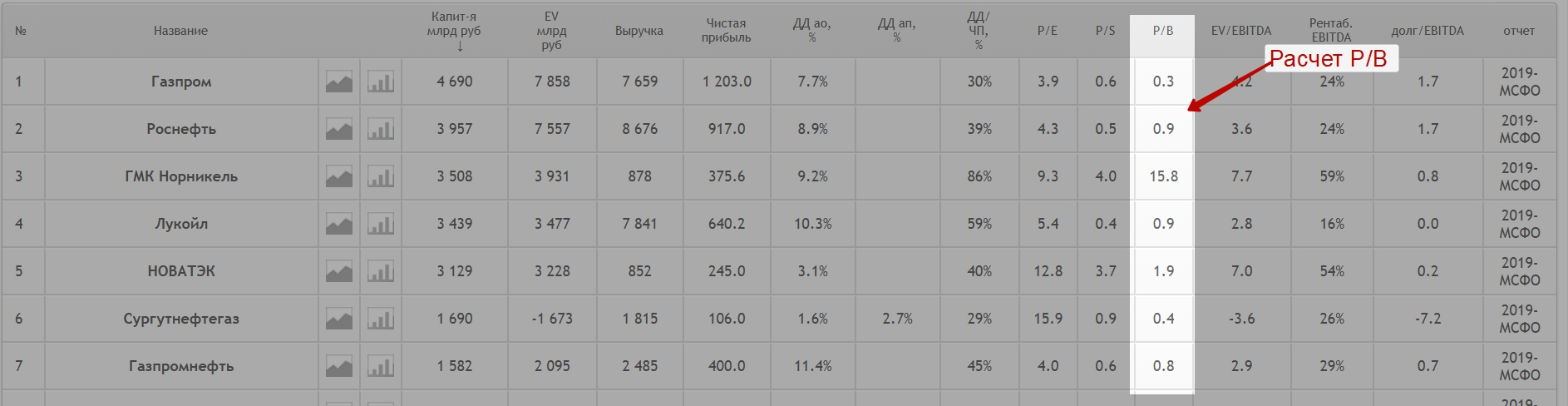 Использование сервиса smart-lab.ru для оценки p/b