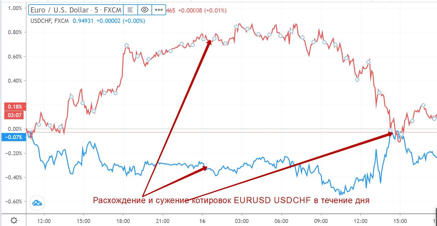 Статистический арбитраж EURUSD и USDCHF на валютном рынке
