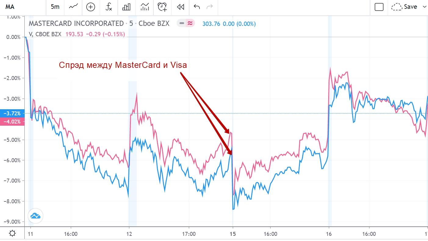 Статистический арбитраж на американском фондовом рынке MasterCard и Visa