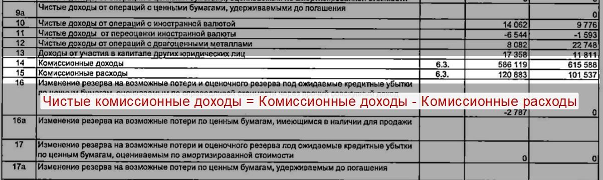 Пример расчета чистого комиссионного дохода банка