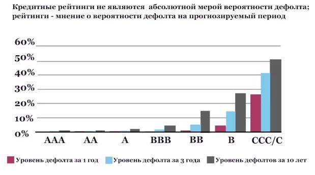 Кредитный рейтинг (риск банкротства)