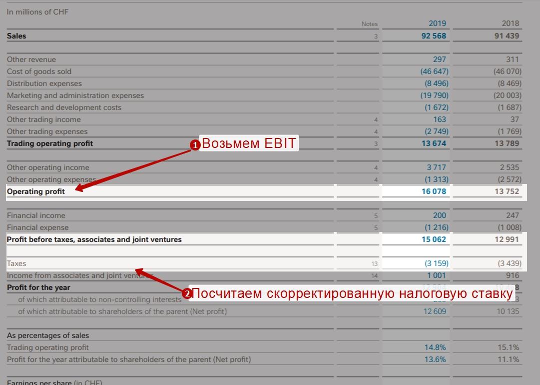Расчет NOPAT по консолидированной отчетности компании Nestle