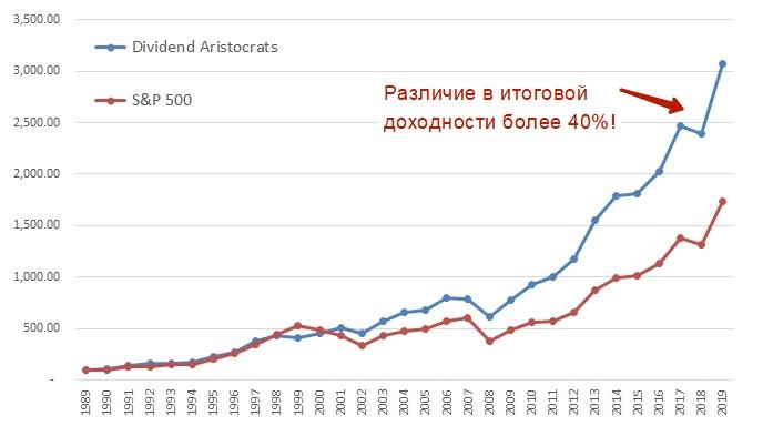 Динамика роста инвестиционного портфеля
