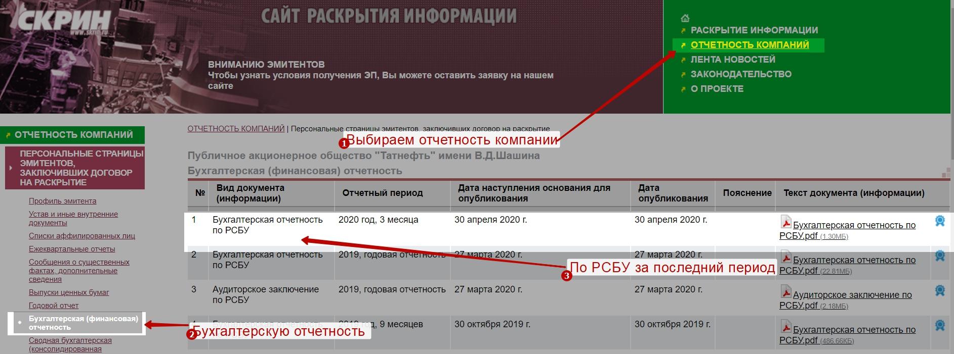Расчет чистых активов для ТАТНЕФТЬ по РСБУ