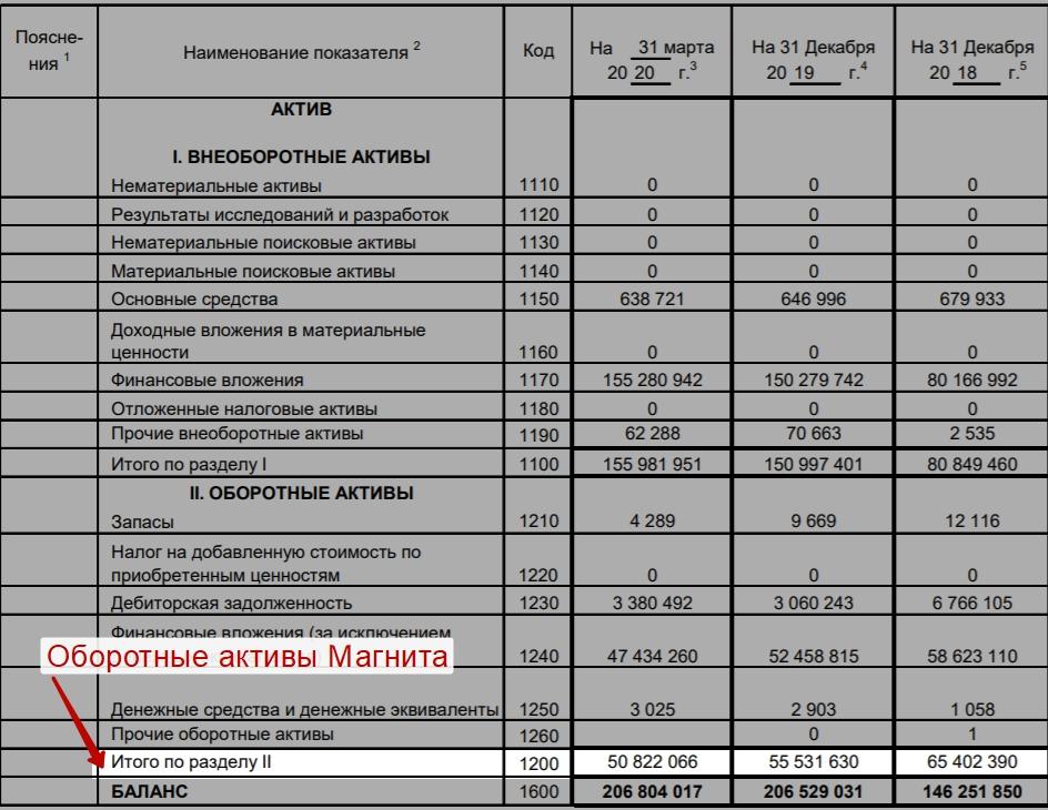 Расчет Working Capital (WC) для ПАО Магнит по РСБУ