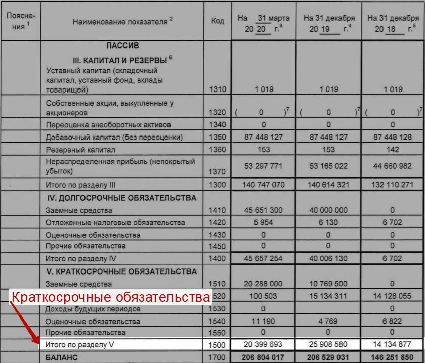 Расчет Working Capital (WC) для ПАО Магнит по РСБУ (2)