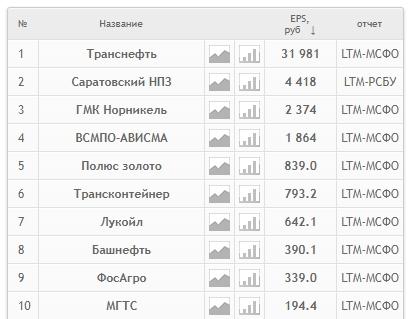 Расчет EPS для российских компаний