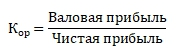 коэффициент операционного риска finzz.ru