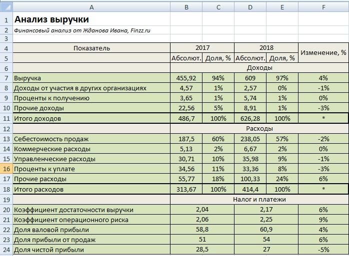 Вертикальный анализ выручки. Пример в Excel