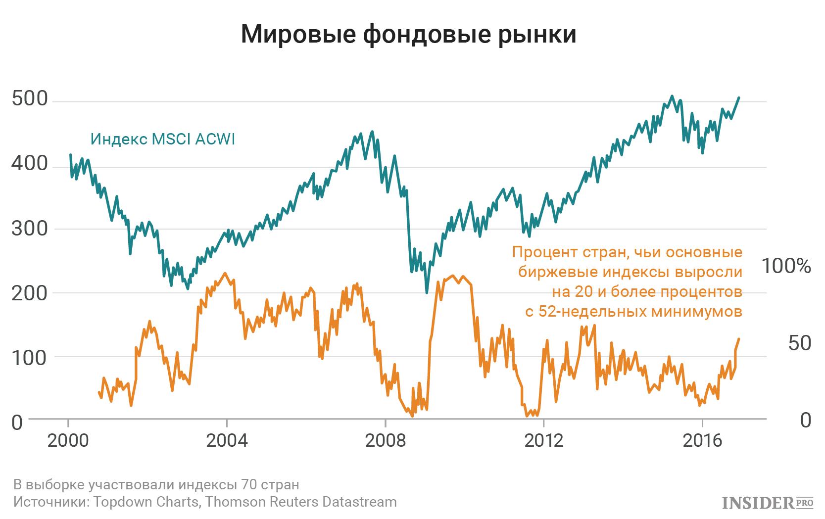 Фондовый рынок США этой осенью - прогнозы