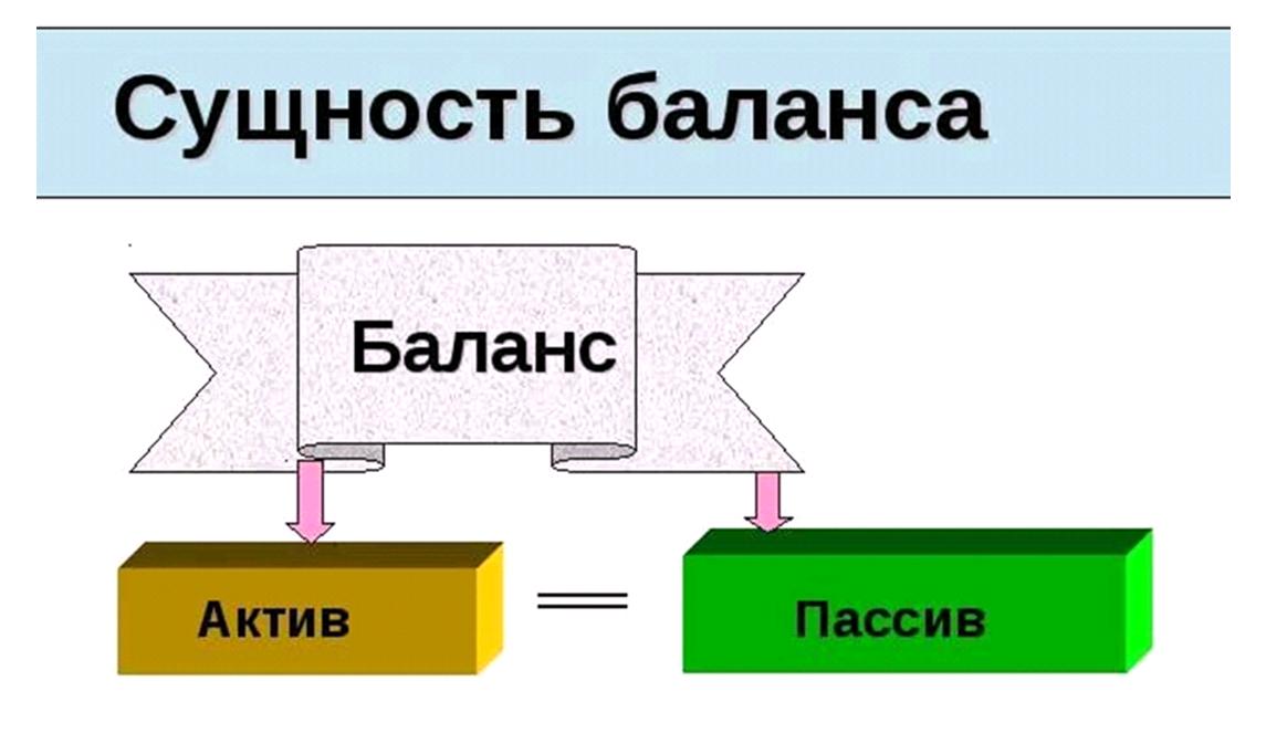 Анализ структуры актива баланса выводы на примере