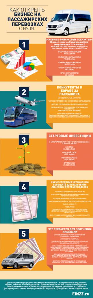 biznes-na-passazhirskih-perevozkah