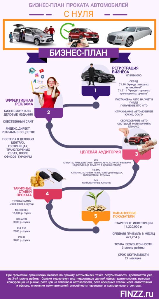 biznes-plan-prokata-avtomobilej