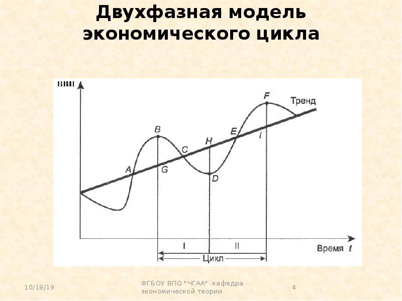 Показатели экономического цикла и их характеристика. Таблица