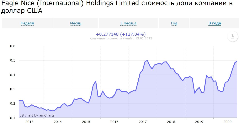 График котировок дивидендной китайской акции