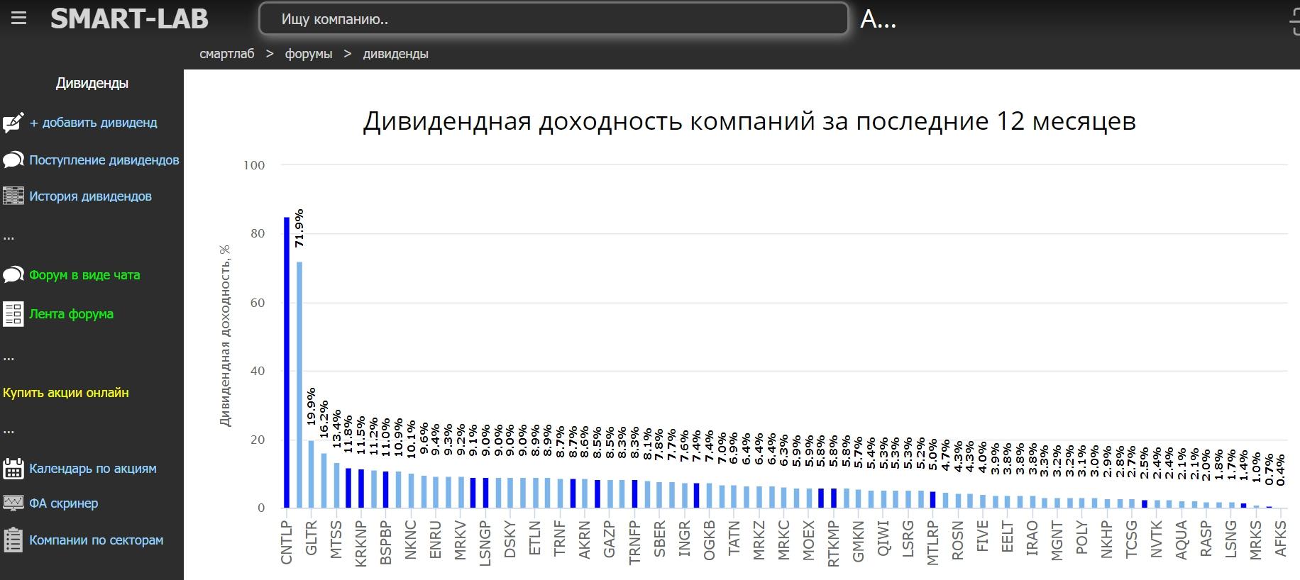 Smart-lab.ru анализ российских дивидендных компаний