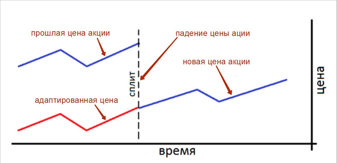 Механизм работы адаптированной цены акций после сплита