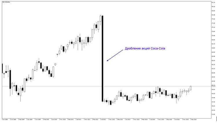 Уменьшение стоимости акций после сплита