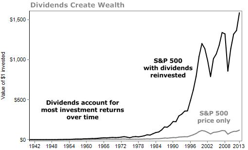 Изменение инвестиционного портфеля с реинвестированием дивидендов