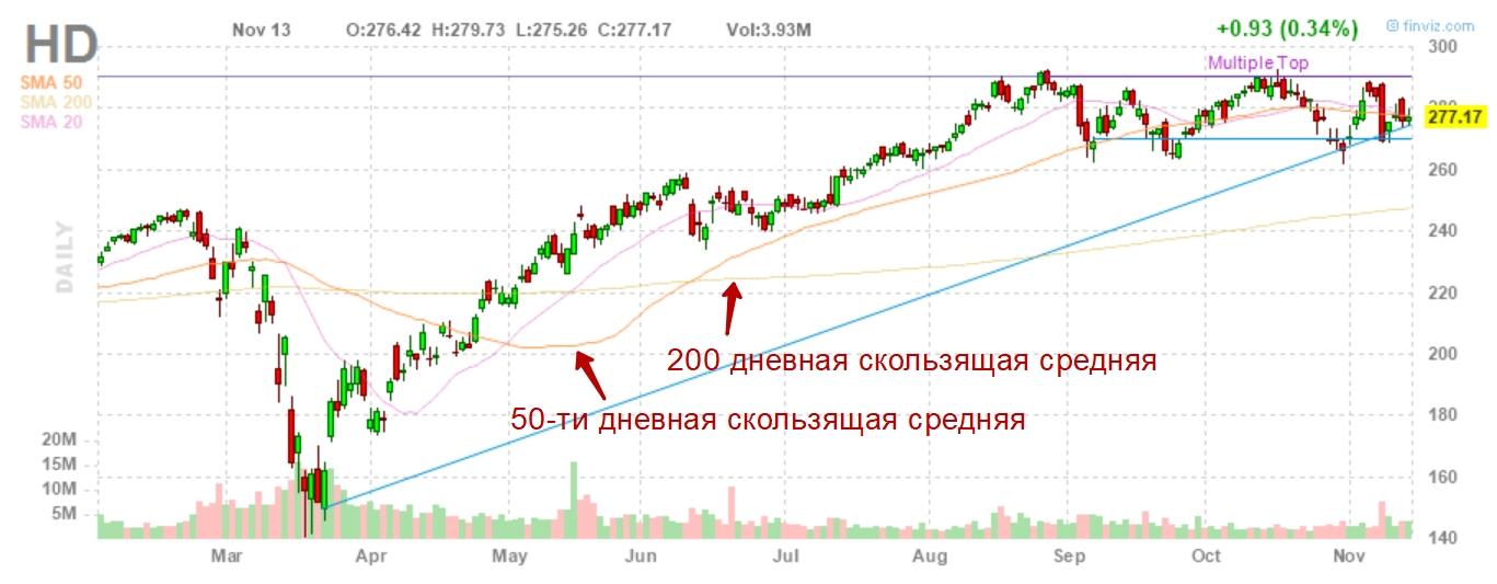 Оценка тренда акции