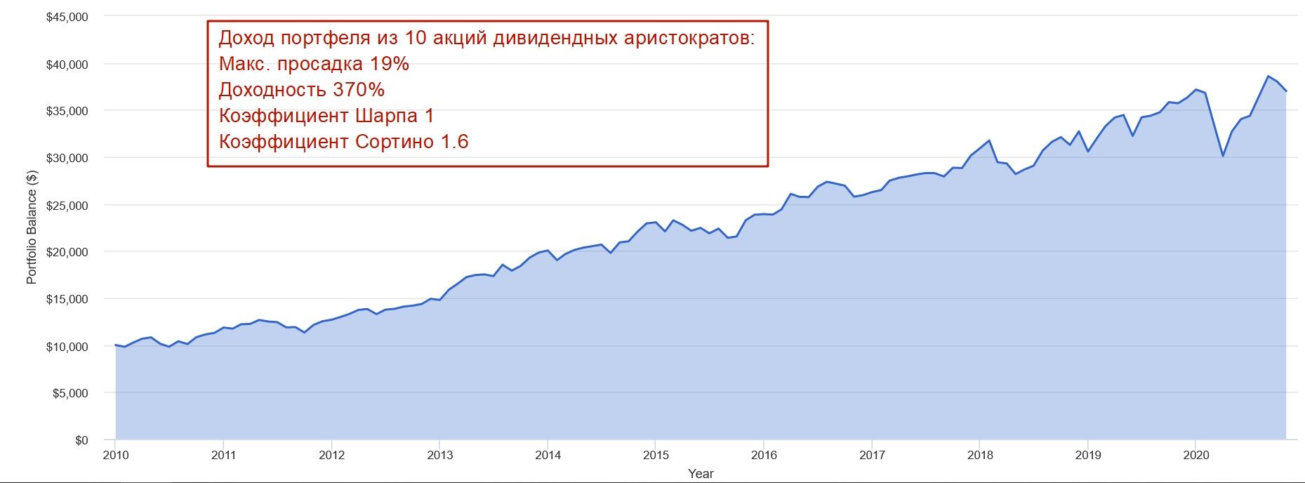Дивидендный портфель акций США за 10 лет