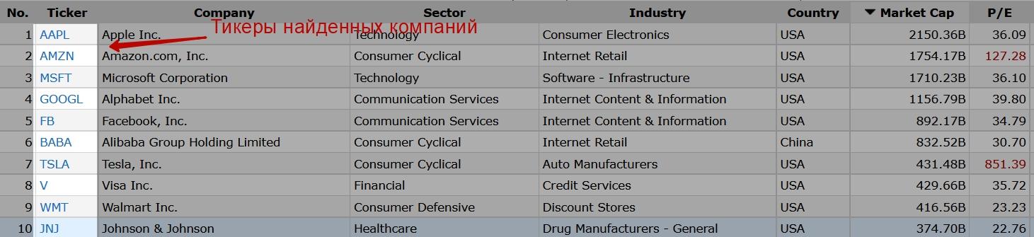 Акции компаний по критерию Payout