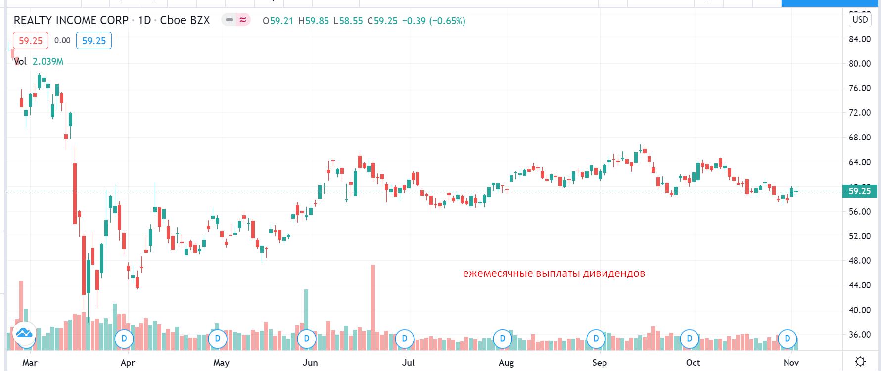 Ежемесячные выплаты на графике в tradingview.com