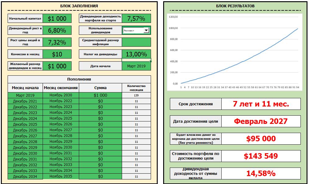Дивидендный калькулятор с реинвестированием. Excel-таблица расчетов Романа Вотинцева
