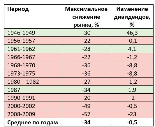 Снижение рынка и изменение дивидендов S&P500