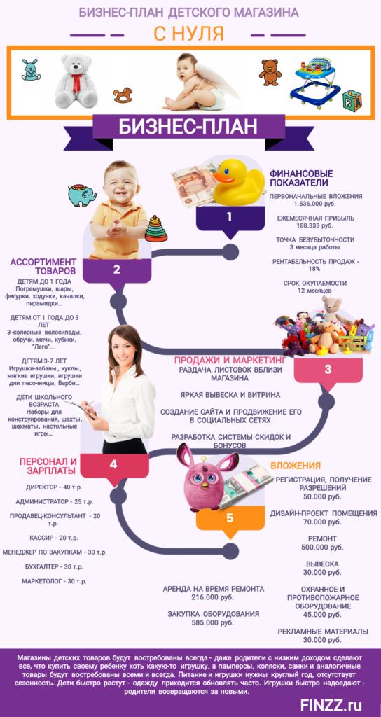 biznes-plan-detskogo-magazina
